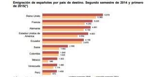 ACULCO Media - La emigración española continúa en aumento